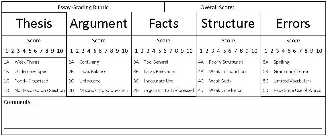 Rubric for grading essay papers