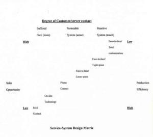 Customer Service System Design Matrix circa 1995 source: unknown